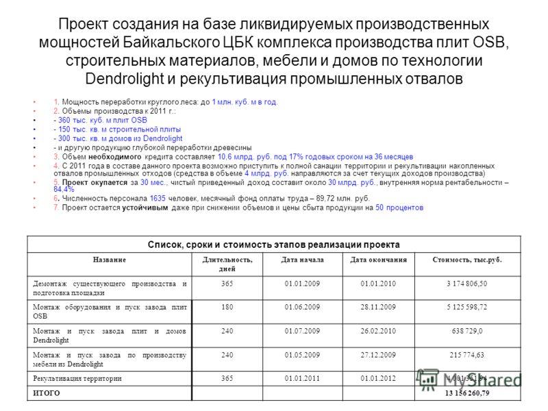 Проект создания на базе ликвидируемых производственных мощностей Байкальского ЦБК комплекса производства плит OSB, строительных материалов, мебели и домов по технологии Dendrolight и рекультивация промышленных отвалов 1. Мощность переработки круглого
