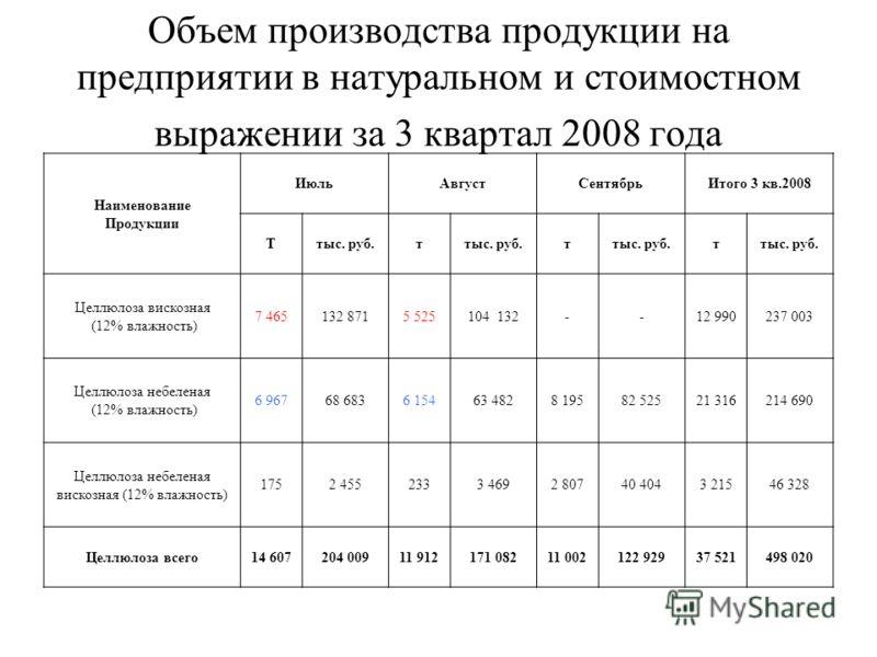 Объем производства продукции на предприятии в натуральном и стоимостном выражении за 3 квартал 2008 года Наименование Продукции ИюльАвгустСентябрьИтого 3 кв.2008 Ттыс. руб.т т т Целлюлоза вискозная (12% влажность) 7 465132 8715 525104 132--12 990237