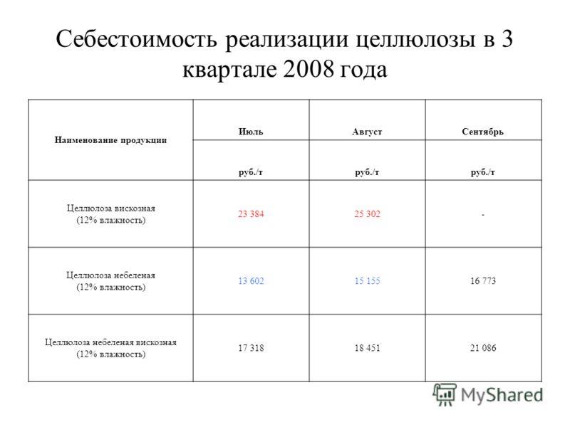 Себестоимость реализации целлюлозы в 3 квартале 2008 года Наименование продукции ИюльАвгустСентябрь руб./т Целлюлоза вискозная (12% влажность) 23 38425 302- Целлюлоза небеленая (12% влажность) 13 60215 15516 773 Целлюлоза небеленая вискозная (12% вла