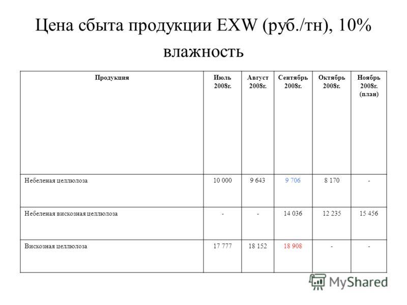Цена сбыта продукции EXW (руб./тн), 10% влажность ПродукцияИюль 2008г. Август 2008г. Сентябрь 2008г. Октябрь 2008г. Ноябрь 2008г. (план) Небеленая целлюлоза10 0009 6439 7068 170- Небеленая вискозная целлюлоза--14 03612 23515 456 Вискозная целлюлоза17