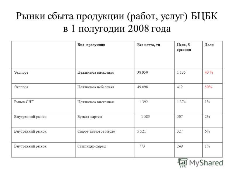 Рынки сбыта продукции (работ, услуг) БЦБК в 1 полугодии 2008 года Вид продукцииВес нетто, тнЦена, $ средняя Доля ЭкспортЦеллюлоза вискозная38 9501 13540 % ЭкспортЦеллюлоза небеленая49 09841250% Рынок СНГЦеллюлоза вискозная 1 3921 3741% Внутренний рын