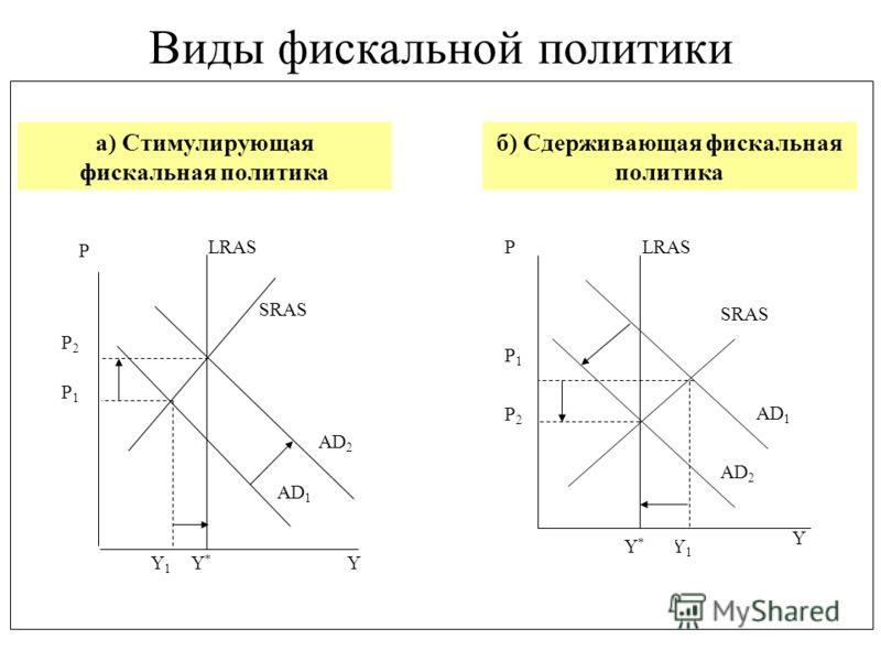 Y1Y1 Y Y*Y* P P1P1 P2P2 AD 2 AD 1 SRAS LRAS AD 2 AD 1 P P1P1 P2P2 Y1Y1 Y*Y* Y SRAS Виды фискальной политики а) Стимулирующая фискальная политика б) Сдерживающая фискальная политика
