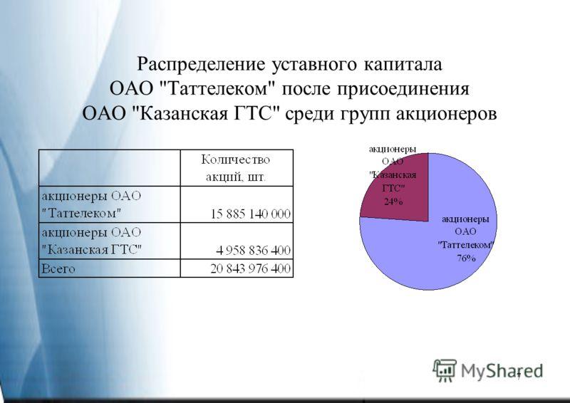 7 Распределение уставного капитала ОАО Таттелеком после присоединения ОАО Казанская ГТС среди групп акционеров