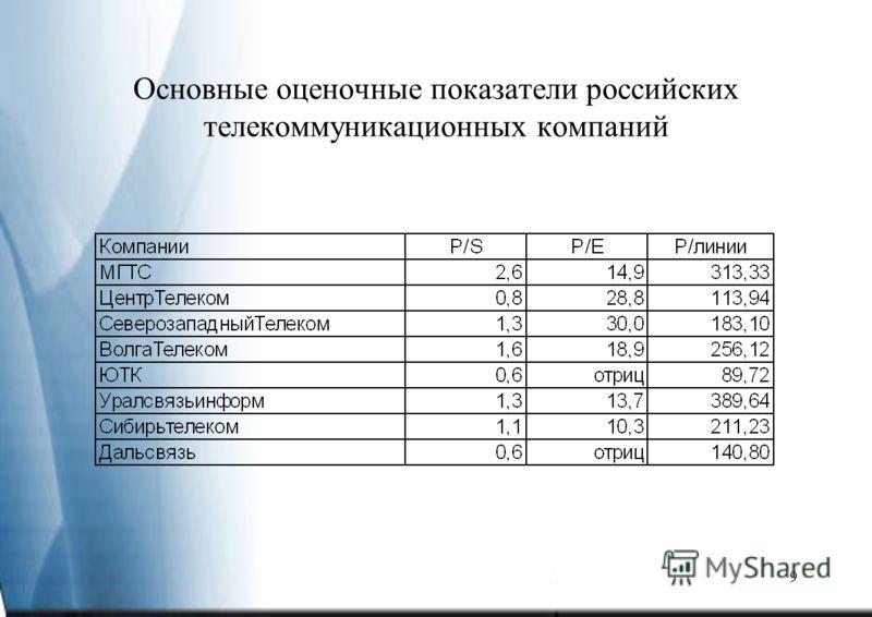 9 Основные оценочные показатели российских телекоммуникационных компаний