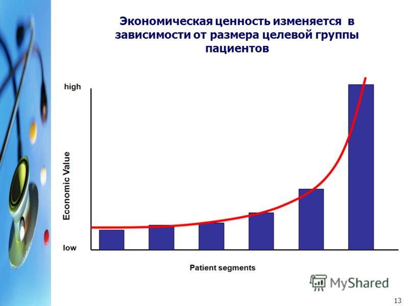 13 Экономическая ценность изменяется в зависимости от размера целевой группы пациентов