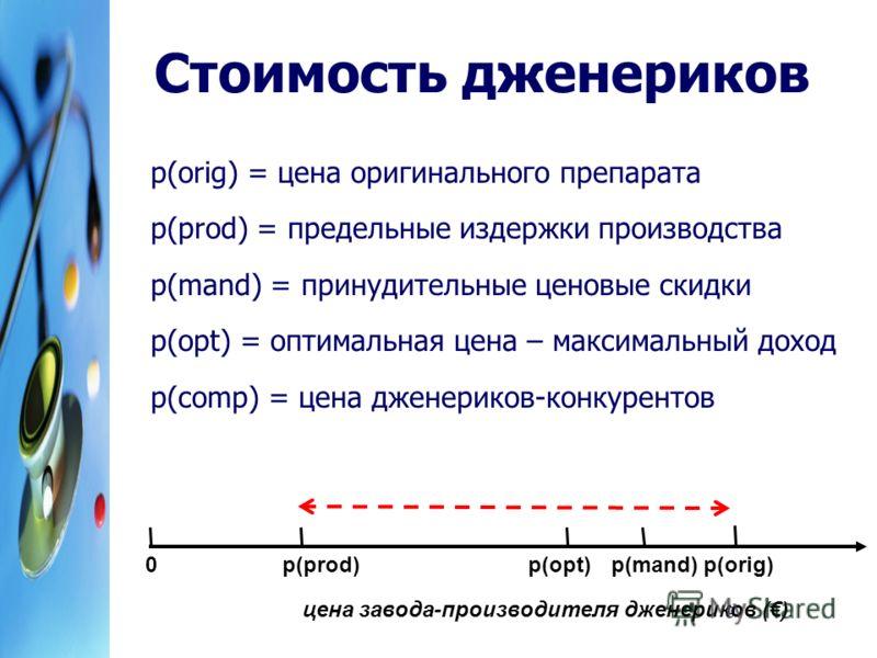 9 Стоимость дженериков p(orig) = цена оригинального препарата p(prod) = предельные издержки производства p(mand) = принудительные ценовые скидки p(opt) = оптимальная цена – максимальный доход p(comp) = цена дженериков-конкурентов p(prod) p(orig) p(ma