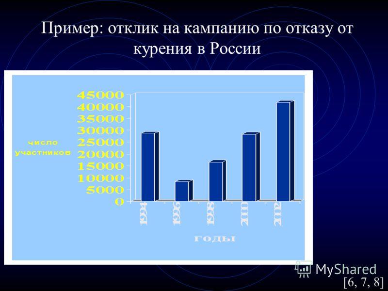 Пример: отклик на кампанию по отказу от курения в России [6, 7, 8]