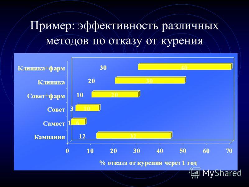Пример: эффективность различных методов по отказу от курения