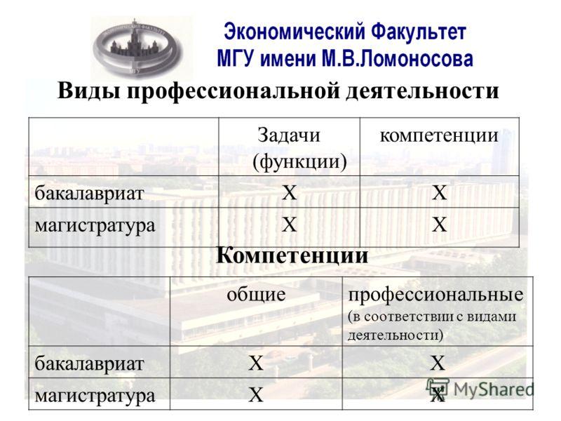 Виды профессиональной деятельности Задачи (функции) компетенции бакалавриатХХ магистратураХХ общиепрофессиональные (в соответствии с видами деятельности) бакалавриатХХ магистратураХХ Компетенции