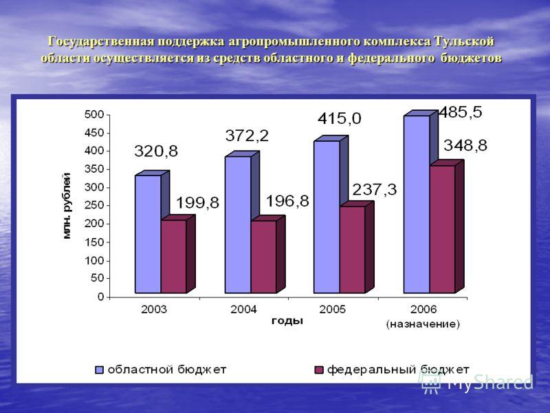 Государственная поддержка агропромышленного комплекса Тульской области осуществляется из средств областного и федерального бюджетов