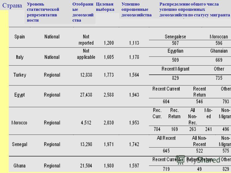 Страна Уровень статистической репрезентатив ности Отобранн ые домохозяй ства Целевая выборка Успешно опрошенные домохозяйства Распределение общего числа успешно опрошенных домохозяйств по статусу мигранта