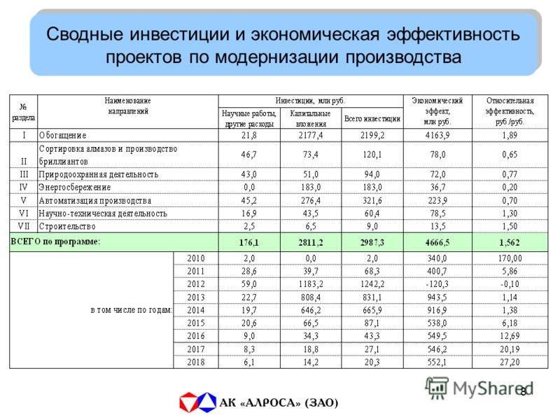 8 Сводные инвестиции и экономическая эффективность проектов по модернизации производства