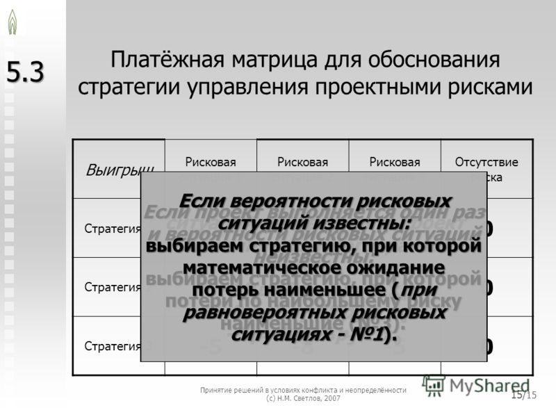 Платёжная матрица для обоснования стратегии управления проектными рисками 5.3 Выигрыш Рисковая ситуация 1 Рисковая ситуация 2 Рисковая ситуация 3 Отсутствие риска Стратегия 1 -100-40 Стратегия 2 0-5-100 Стратегия 3 -5-8-50 Если вероятности рисковых с