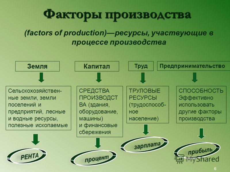 Проблема выбора в экономике 5 трудовые природные капитальные РесурсыПотребности физические духовные социальные ограниченыбезграничны Проблема выбора Цель выбора альтернативы Цена выбора (альтернативная стоимость)