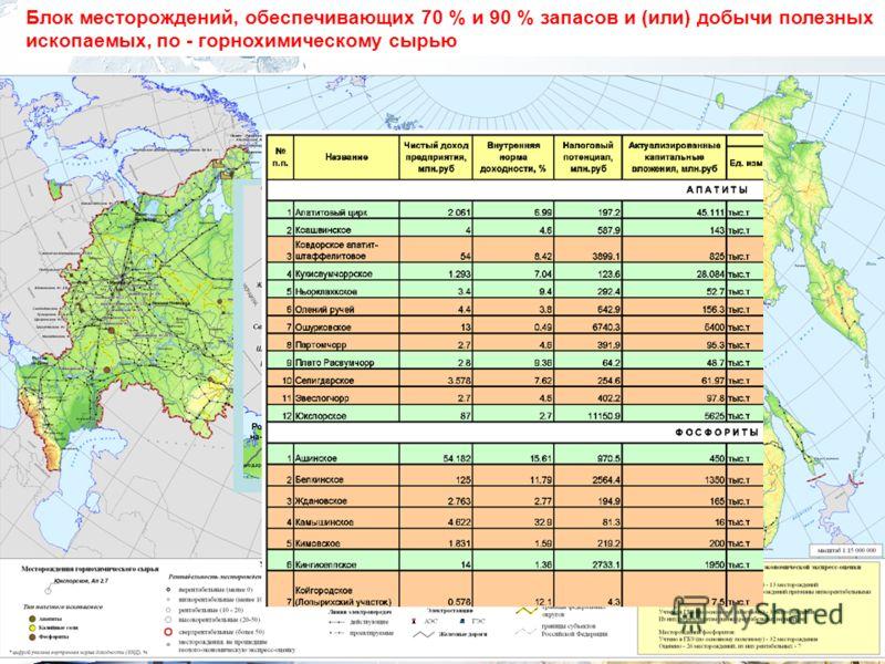 Блок месторождений, обеспечивающих 70 % и 90 % запасов и (или) добычи полезных ископаемых, по - горнохимическому сырью