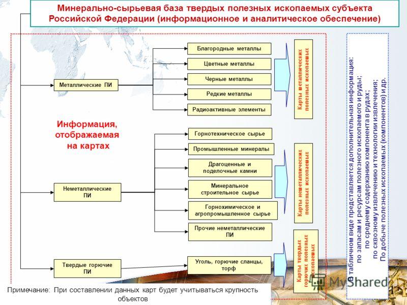 Минерально-сырьевая база твердых полезных ископаемых субъекта Российской Федерации (информационное и аналитическое обеспечение) Цветные металлы Металлические ПИ Промышленные минералы Черные металлы Редкие металлы Горнотехническое сырье Неметаллически