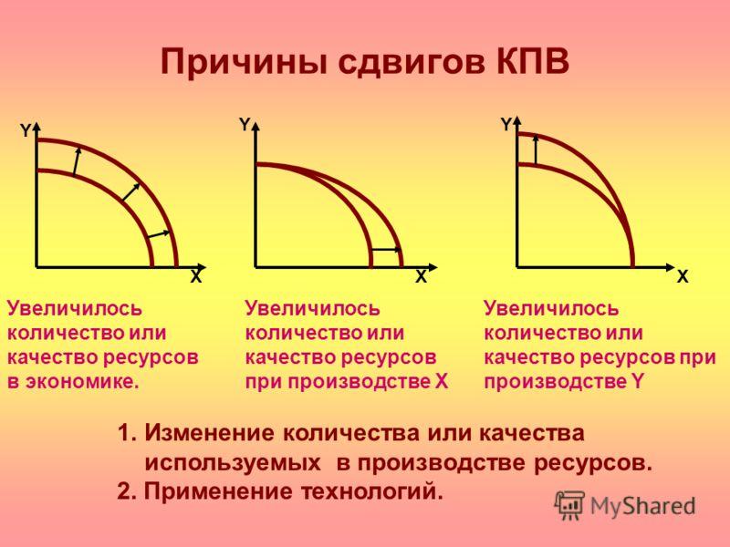 вариант расписания построить кривую производственных возможностей если в экономике пр датчик абсорбера щелкает