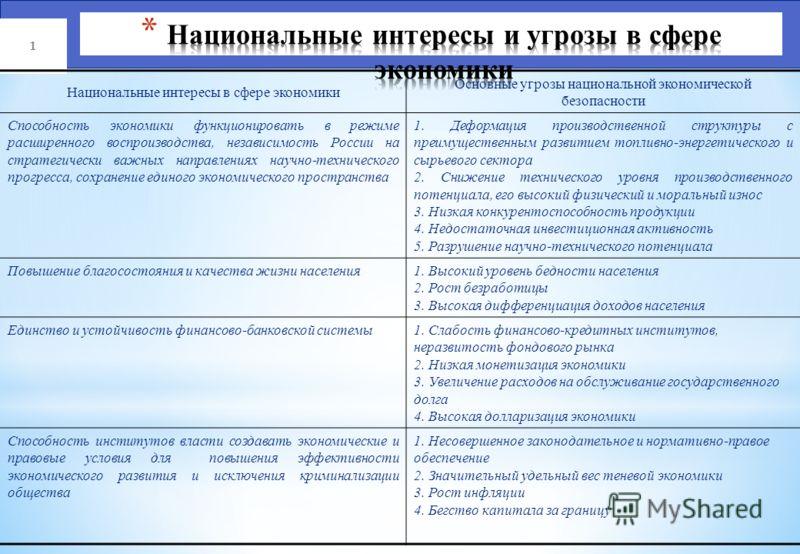 Материалы к курсу лекций по дисциплине «Экономическая безопасность на транспорте» Москва - 2012