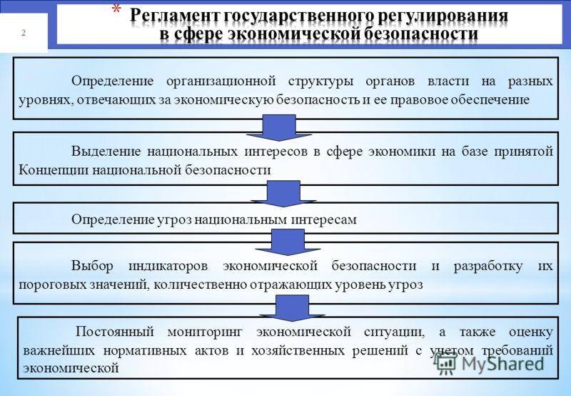 Национальные интересы в сфере экономики Основные угрозы национальной экономической безопасности Способность экономики функционировать в режиме расширенного воспроизводства, независимость России на стратегически важных направлениях научно-технического
