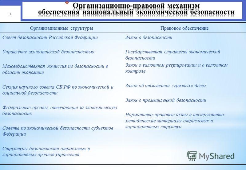 2 Определение организационной структуры органов власти на разных уровнях, отвечающих за экономическую безопасность и ее правовое обеспечение Выделение национальных интересов в сфере экономики на базе принятой Концепции национальной безопасности Опред