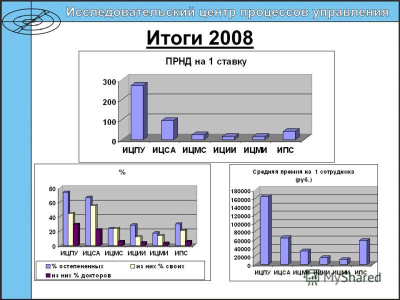 Итоги 2008