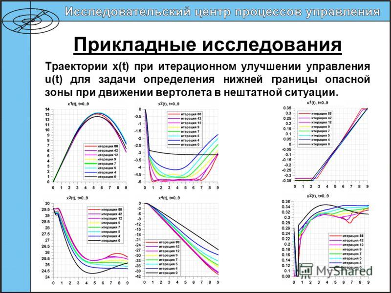Прикладные исследования Траектории x(t) при итерационном улучшении управления u(t) для задачи определения нижней границы опасной зоны при движении вертолета в нештатной ситуации.