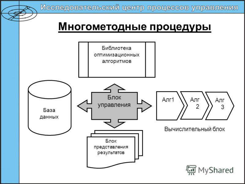 Многометодные процедуры Блок управления База данных Блок представления результатов Библиотека оптимизационных алгоритмов Алг1Алг 2 Алг 3 Вычислительный блок