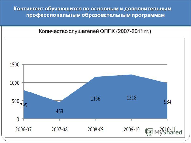 Количество слушателей ОППК (2007-2011 гг.) Контингент обучающихся по основным и дополнительным профессиональным образовательным программам