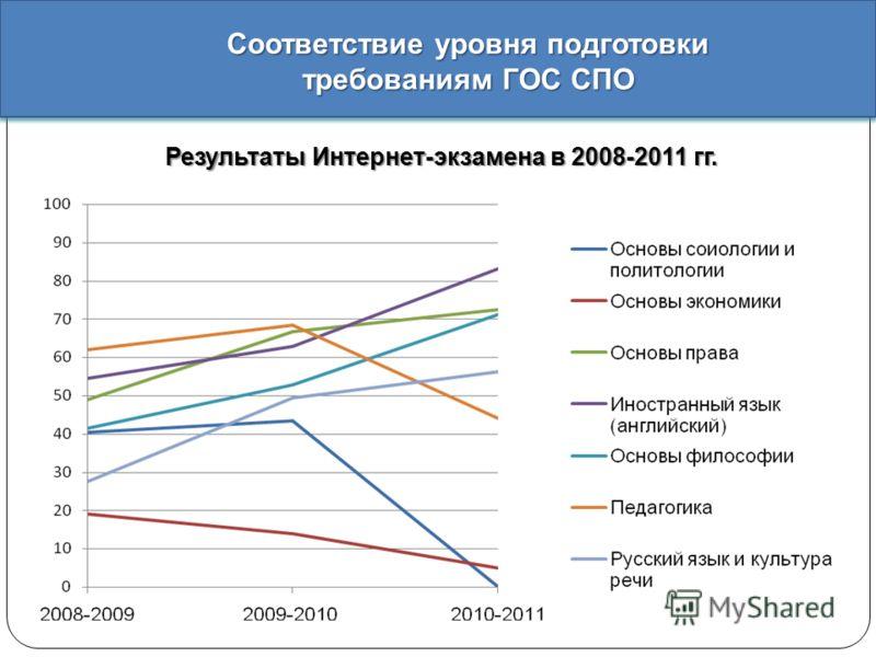 Результаты Интернет - экзамена в 2008-2011 гг. Соответствие уровня подготовки требованиям ГОС СПО