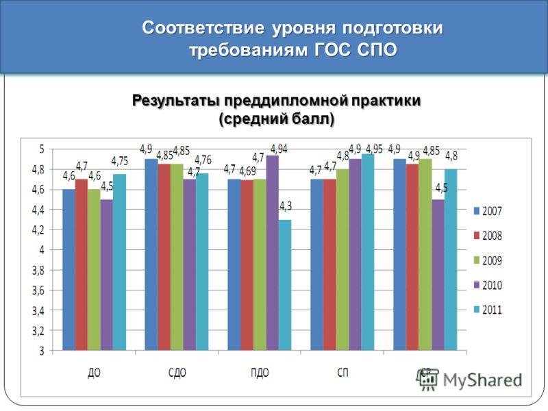 Результаты преддипломной практики ( средний балл ) Соответствие уровня подготовки требованиям ГОС СПО