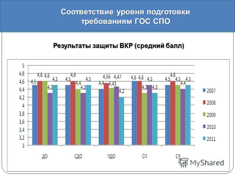 Результаты защиты ВКР ( средний балл ) Соответствие уровня подготовки требованиям ГОС СПО