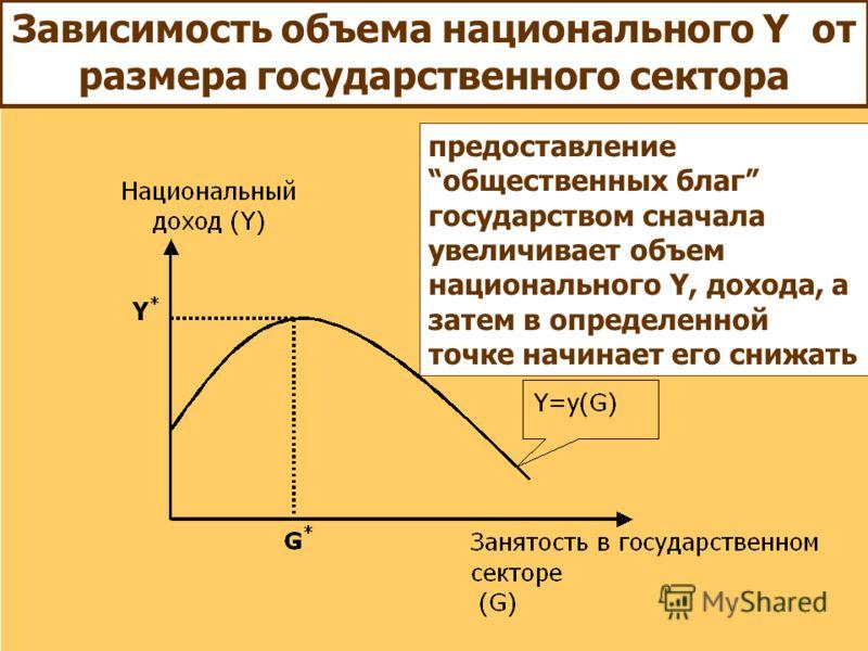 Зависимость объема национального Y от размера государственного сектора предоставление общественных благ государством сначала увеличивает объем национального Y, дохода, а затем в определенной точке начинает его снижать