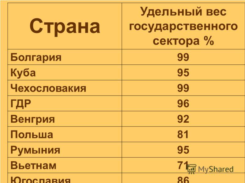 Страна Удельный вес государственного сектора % Болгария99 Куба95 Чехословакия99 ГДР96 Венгрия92 Польша81 Румыния95 Вьетнам71 Югославия86