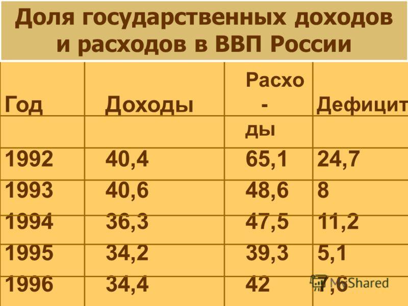 ГодДоходы Расхо - ды Дефицит 199240,465,124,7 199340,648,68 199436,347,511,2 199534,239,35,1 199634,4427,6 199734,943,58,6 Доля государственных доходов и расходов в ВВП России