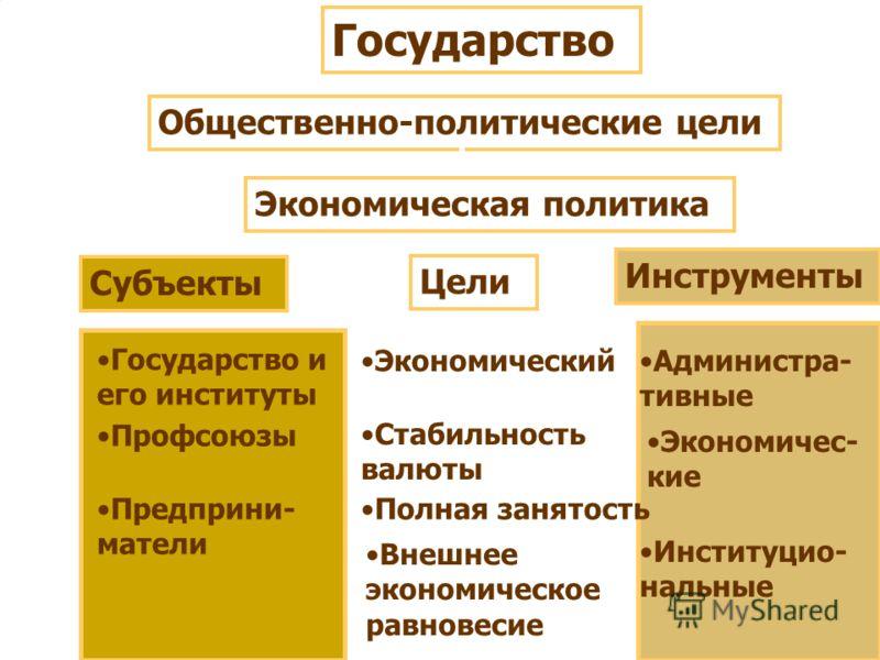 Государство Общественно-политические цели Экономическая политика Субъекты Цели Инструменты Государство и его институты Профсоюзы Предприни- матели Экономический рост Стабильность валюты Полная занятость Внешнее экономическое равновесие Администра- ти