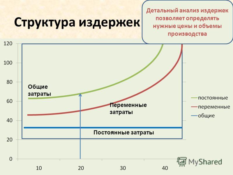 Структура издержек Детальный анализ издержек позволяет определять нужные цены и объемы производства Общие затраты Переменные затраты Постоянные затраты