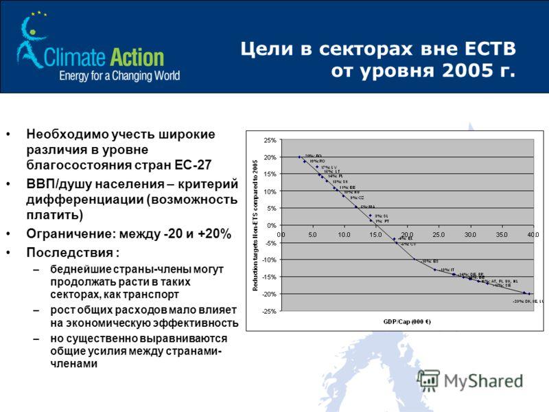 Цели в секторах вне ЕСТВ от уровня 2005 г. Необходимо учесть широкие различия в уровне благосостояния стран ЕС-27 ВВП/душу населения – критерий дифференциации (возможность платить) Ограничение: между -20 и +20% Последствия : –беднейшие страны-члены м