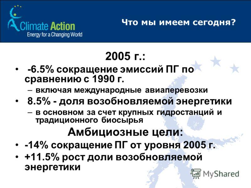 Что мы имеем сегодня? 2005 г.: -6.5% сокращение эмиссий ПГ по сравнению с 1990 г. –включая международные авиаперевозки 8.5% - доля возобновляемой энергетики –в основном за счет крупных гидростанций и традиционного биосырья Амбициозные цели: -14% сокр