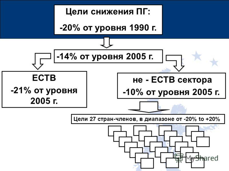 Цели снижения ПГ: -20% от уровня 1990 г. -14% от уровня 2005 г. ЕСТВ -21% от уровня 2005 г. не - ЕСТВ сектора -10% от уровня 2005 г. Цели 27 стран-членов, в диапазоне от -20% to +20%