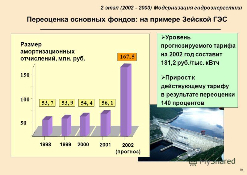 10 Переоценка основных фондов: на примере Зейской ГЭС 199819992000 2001 2002 (прогноз) Размер амортизационных отчислений, млн. руб. 50 150 100 53, 753, 954, 456, 1 167, 5 Уровень прогнозируемого тарифа на 2002 год составит 181,2 руб./тыс. кВтч Прирос