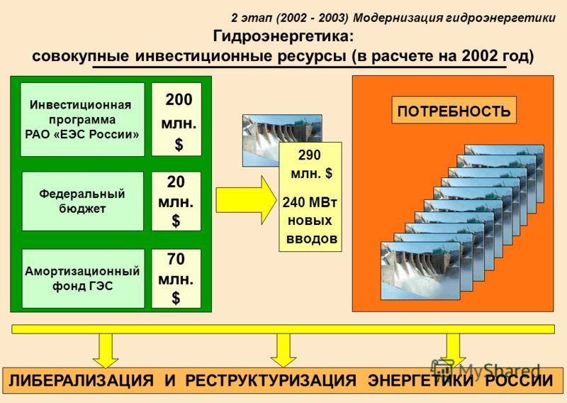11 Гидроэнергетика: совокупные инвестиционные ресурсы (в расчете на 2002 год) ЛИБЕРАЛИЗАЦИЯ И РЕСТРУКТУРИЗАЦИЯ ЭНЕРГЕТИКИ РОССИИ 2 этап (2002 - 2003) Модернизация гидроэнергетики Федеральный бюджет Амортизационный фонд ГЭС Инвестиционная программа РА