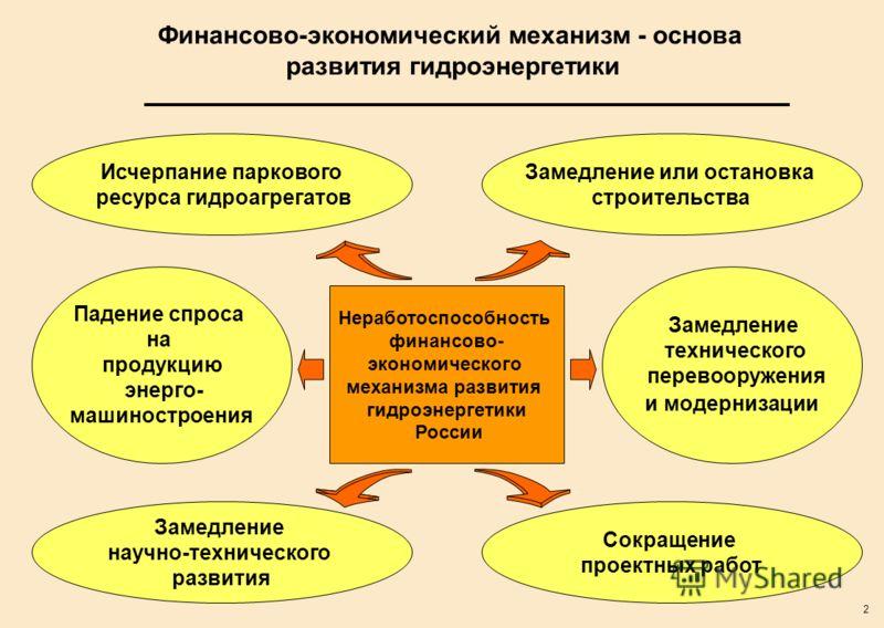 2 Финансово-экономический механизм - основа развития гидроэнергетики Замедление или остановка строительства Замедление технического перевооружения и модернизации Неработоспособность финансово- экономического механизма развития гидроэнергетики России
