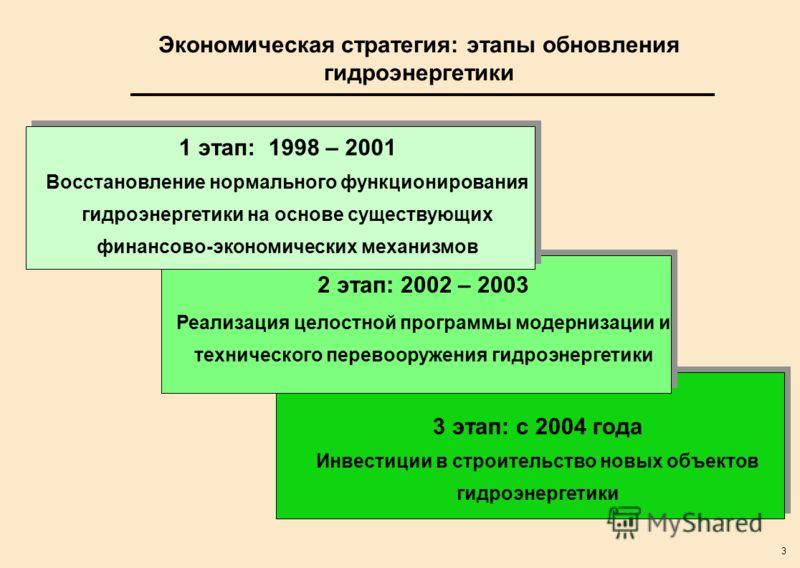 3 3 этап: с 2004 года Инвестиции в строительство новых объектов гидроэнергетики 3 этап: с 2004 года Инвестиции в строительство новых объектов гидроэнергетики Экономическая стратегия: этапы обновления гидроэнергетики 2 этап: 2002 – 2003 Реализация цел