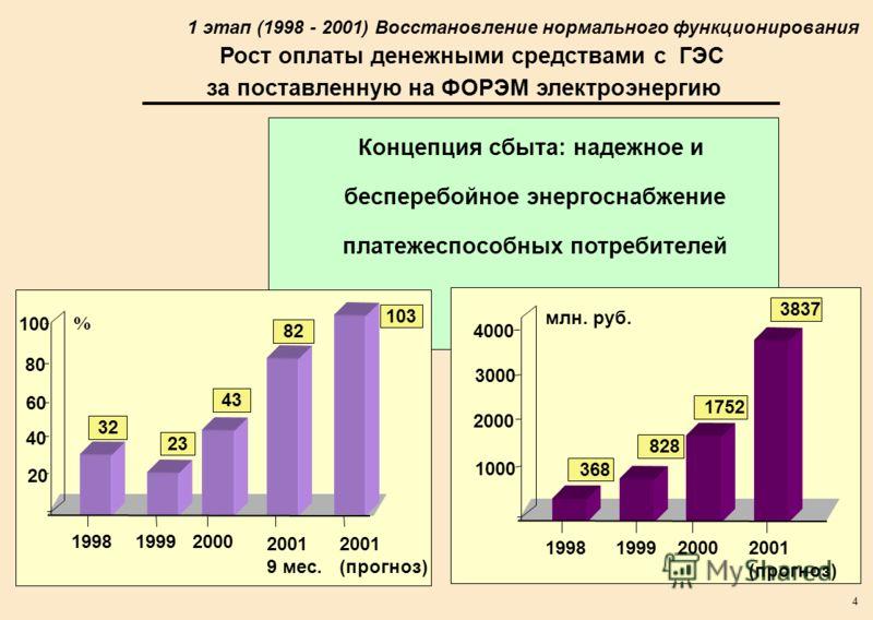 4 Концепция сбыта: надежное и бесперебойное энергоснабжение платежеспособных потребителей 199819992000 2001 9 мес. 2001 (прогноз) 20 40 60 80 100 23 43 32 82 103 % Рост оплаты денежными средствами с ГЭС за поставленную на ФОРЭМ электроэнергию 1 этап