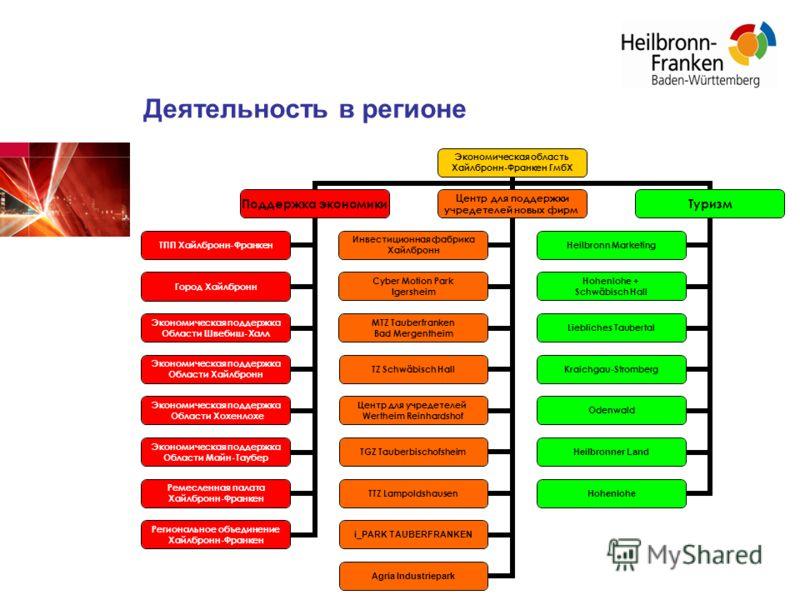 Экономическая область Хайлбронн- Франкен ГмбХ Поддержка экономики ТПП Хайлбронн- Франкен Город Хайлбронн Экономическая поддержка Области Швебиш- Халл Экономическая поддержка Области Хайлбронн Экономическая поддержка Области Хохенлохе Экономическая по