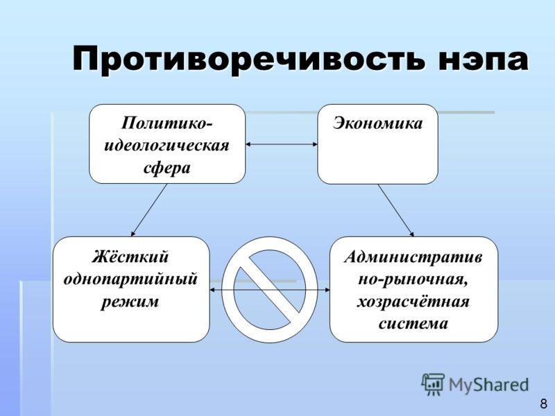 Противоречивость нэпа Политико- идеологическая сфера Экономика Жёсткий однопартийный режим Административ но-рыночная, хозрасчётная система 8