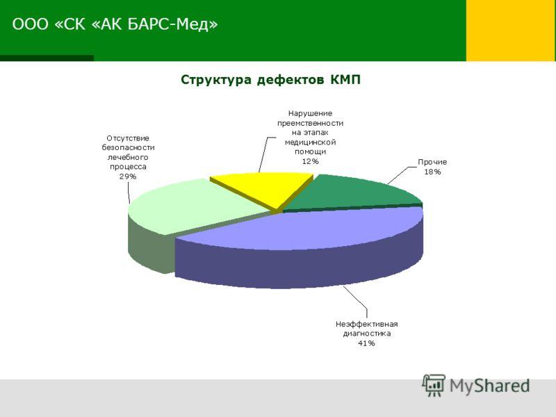 ООО «СК «АК БАРС-Мед» Структура дефектов КМП