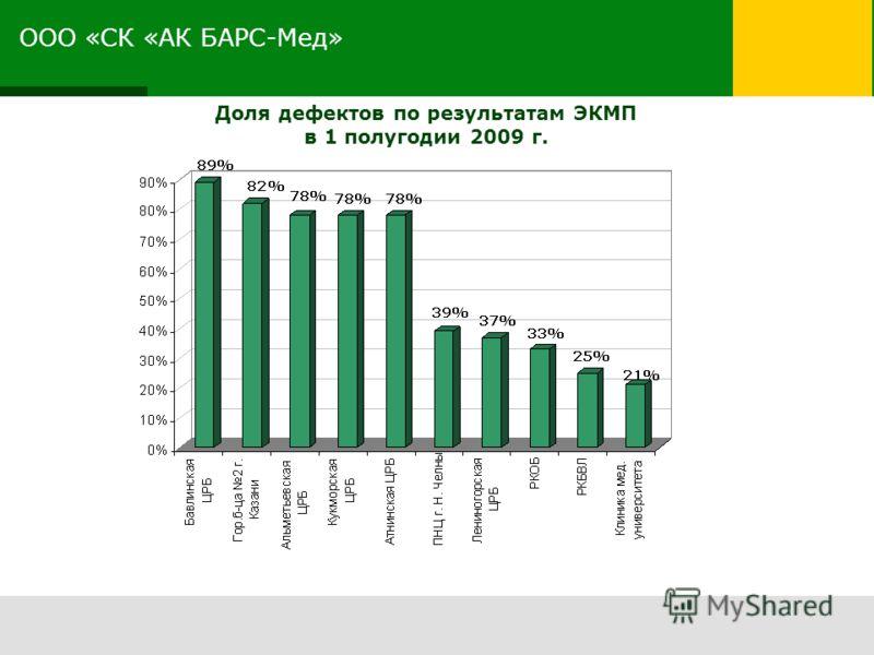 ООО «СК «АК БАРС-Мед» Доля дефектов по результатам ЭКМП в 1 полугодии 2009 г.