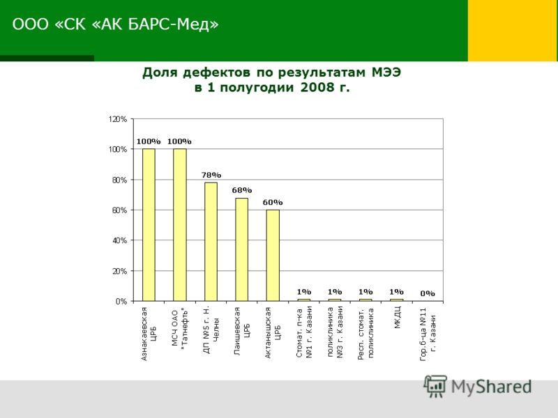 ООО «СК «АК БАРС-Мед» Доля дефектов по результатам МЭЭ в 1 полугодии 2008 г.