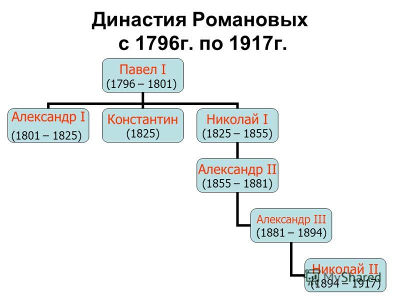 Династия Романовых с 1796г. по 1917г. Павел I (1796 – 1801) Александр I (1801 – 1825) Константин (1825) Николай I (1825 – 1855) Александр II (1855 – 1881) Александр III (1881 – 1894) Николай II (1894 – 1917)